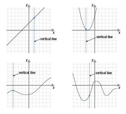 graphs of functions. graphs of four functions.